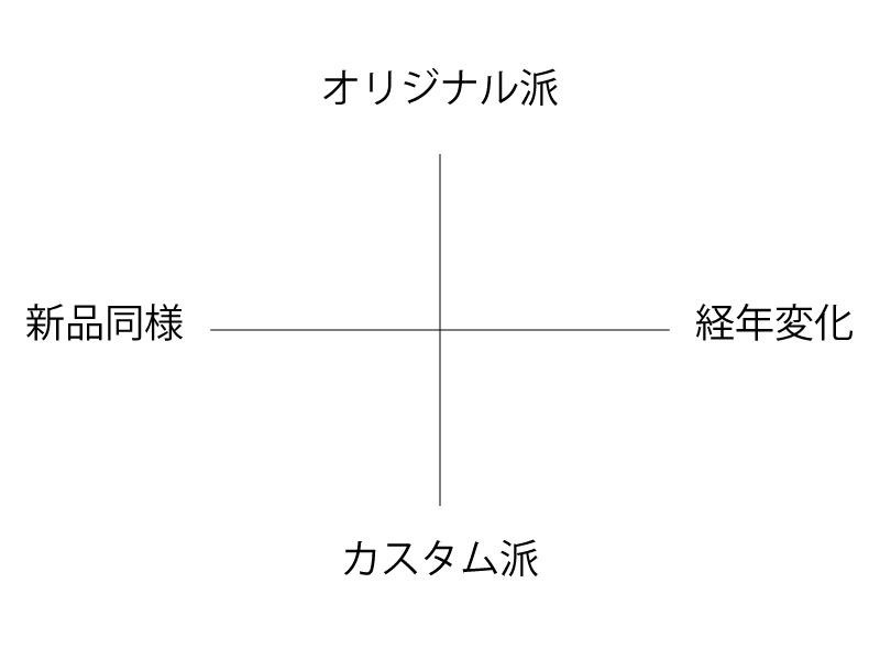 アンティーク修理コダワリマトリックス